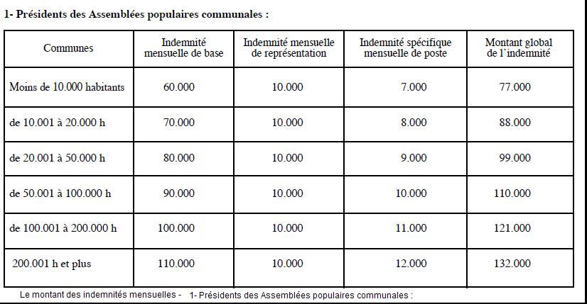 Décret exécutif n° 13-91  fixant les conditions de détachement des élus locaux et les indemnités qui leur sont allouées. dans Lois presidents-des-assemblees-populaires-communales